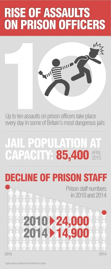 """Rise on Assaults on UK Prison Officers"""