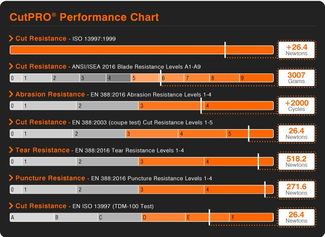 CutPRO-Cut-Resistant-Clothing-Performance-Chart